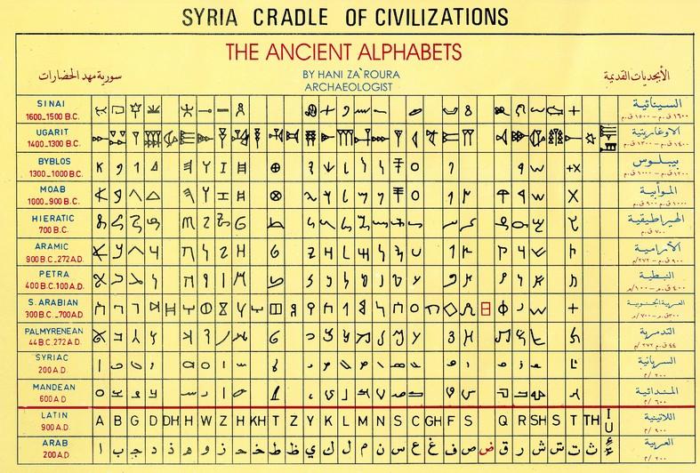 tidlige alfabeter